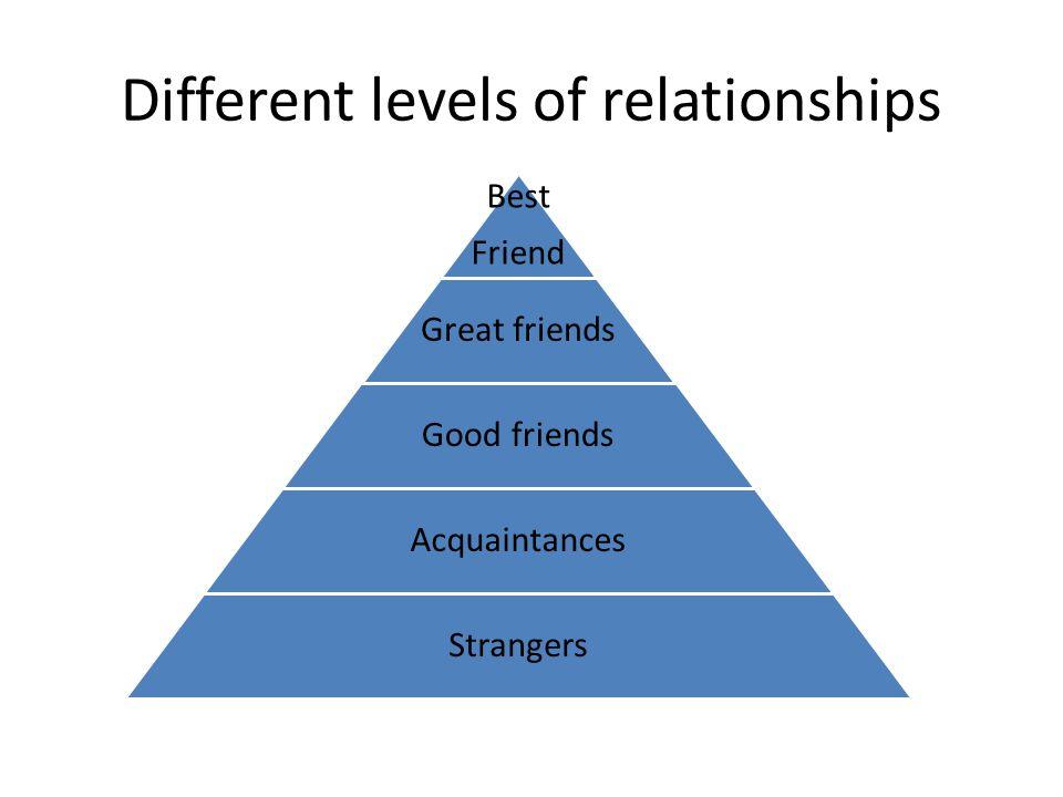 Different levels of relationships Best Friend Great friends Good friends Acquaintances Strangers