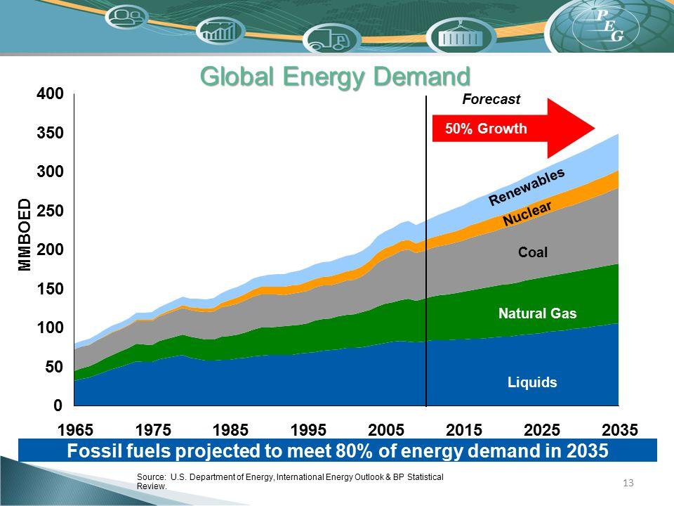 13 Global Energy Demand 0 50 100 150 200 250 300 350 400 19651975198519952005201520252035 Source: U.S. Department of Energy, International Energy Outl