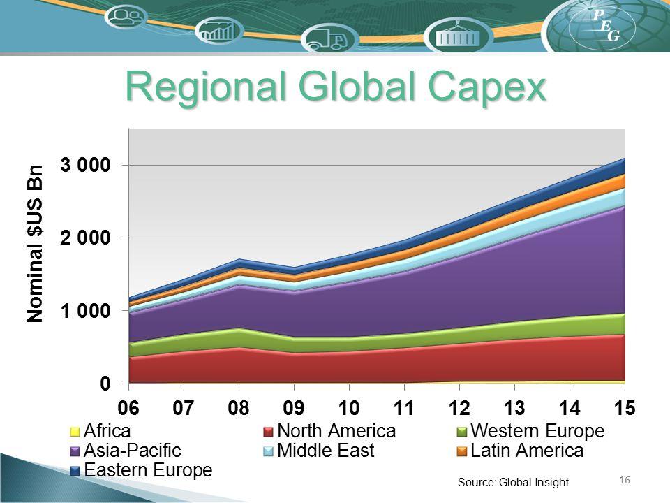 Regional Global Capex 16 Source: Global Insight