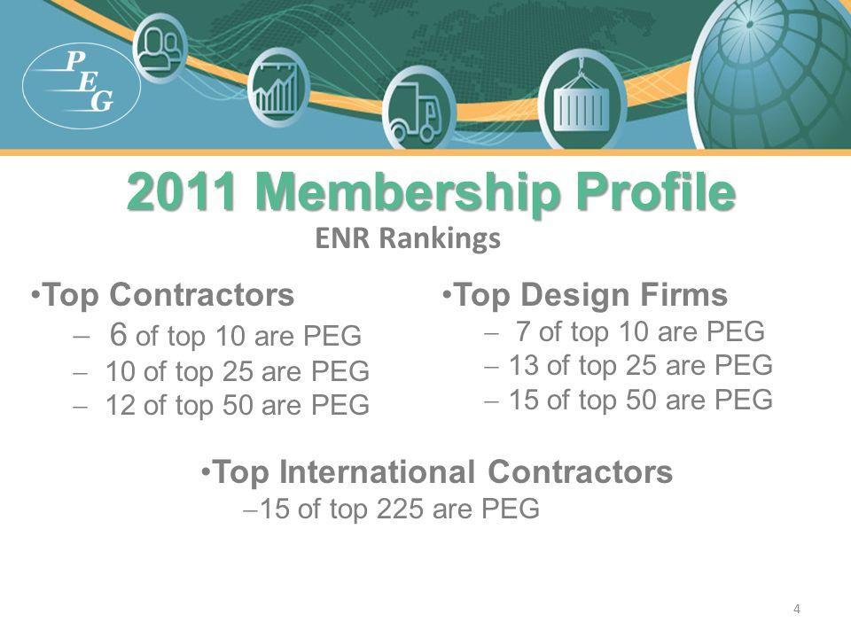 2011 Membership Profile 2011 Membership Profile ENR Rankings Top Contractors  6 of top 10 are PEG  10 of top 25 are PEG  12 of top 50 are PEG Top D