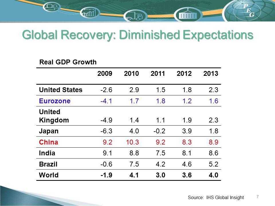7 Global Recovery: Diminished Expectations 20092010201120122013 United States -2.62.91.51.82.3 Eurozone -4.11.71.81.21.6 United Kingdom -4.91.41.11.92