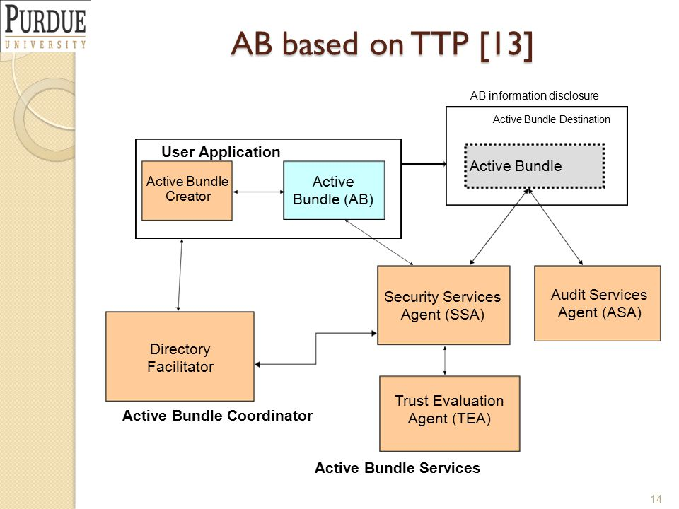 AB based on TTP [13] Active Bundle (AB) Security Services Agent (SSA) Active Bundle Services User Application Active Bundle Coordinator Active Bundle Creator Directory Facilitator Active Bundle Destination Trust Evaluation Agent (TEA) Audit Services Agent (ASA) Active Bundle AB information disclosure 14
