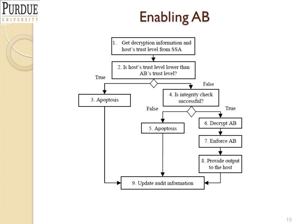 Enabling AB 15