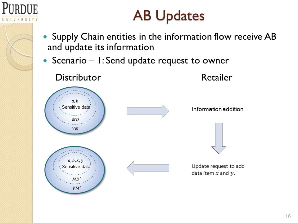 AB Updates 16 Supply Chain entities in the information flow receive AB and update its information Scenario – 1: Send update request to owner DistributorRetailer Sensitive data Information addition