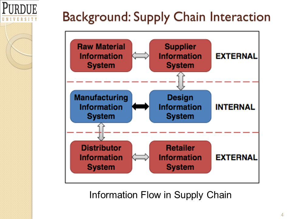 Background: Supply Chain Interaction 4 Information Flow in Supply Chain