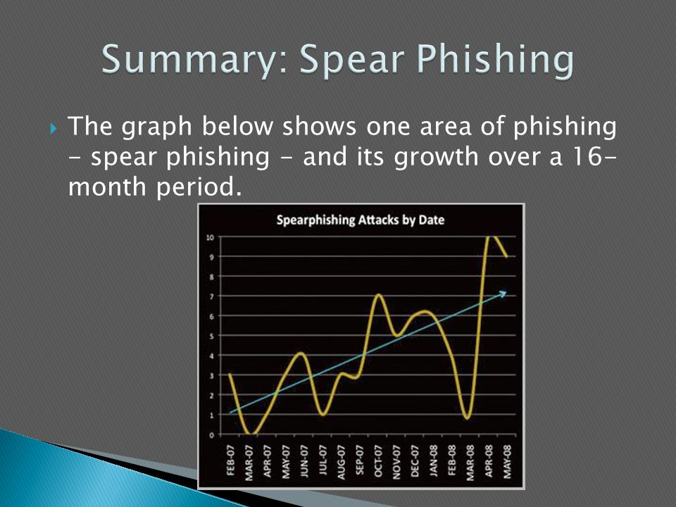  The graph below shows one area of phishing - spear phishing - and its growth over a 16- month period.