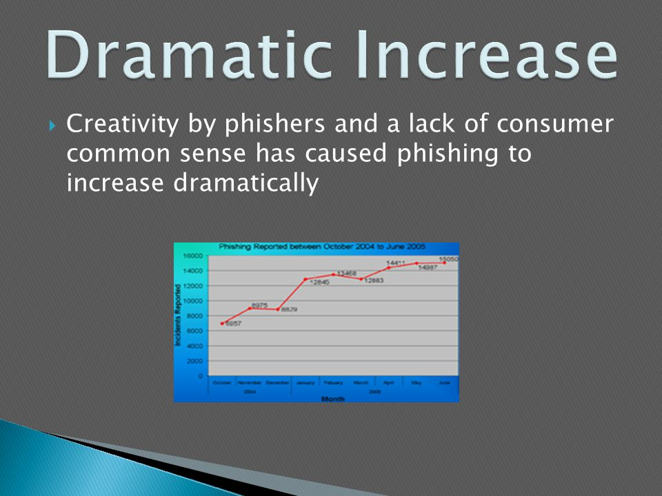  Creativity by phishers and a lack of consumer common sense has caused phishing to increase dramatically