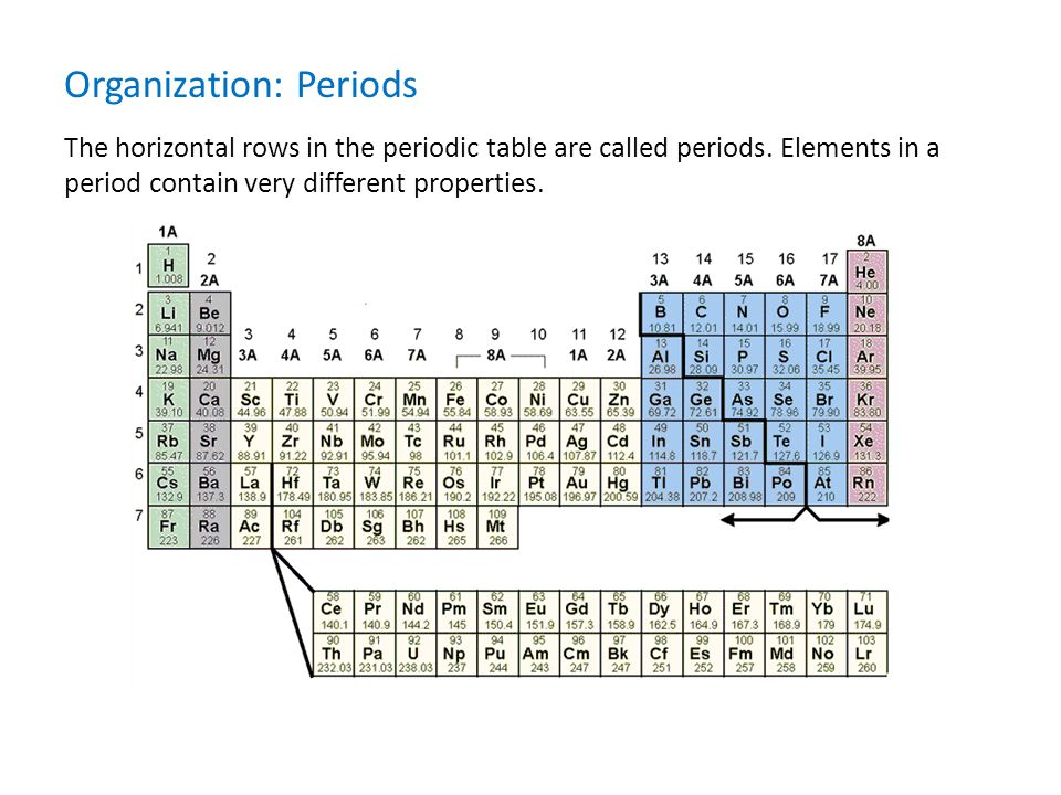 The horizontal rows in the periodic table are called periods. Elements in a period contain very different properties. Organization: Periods