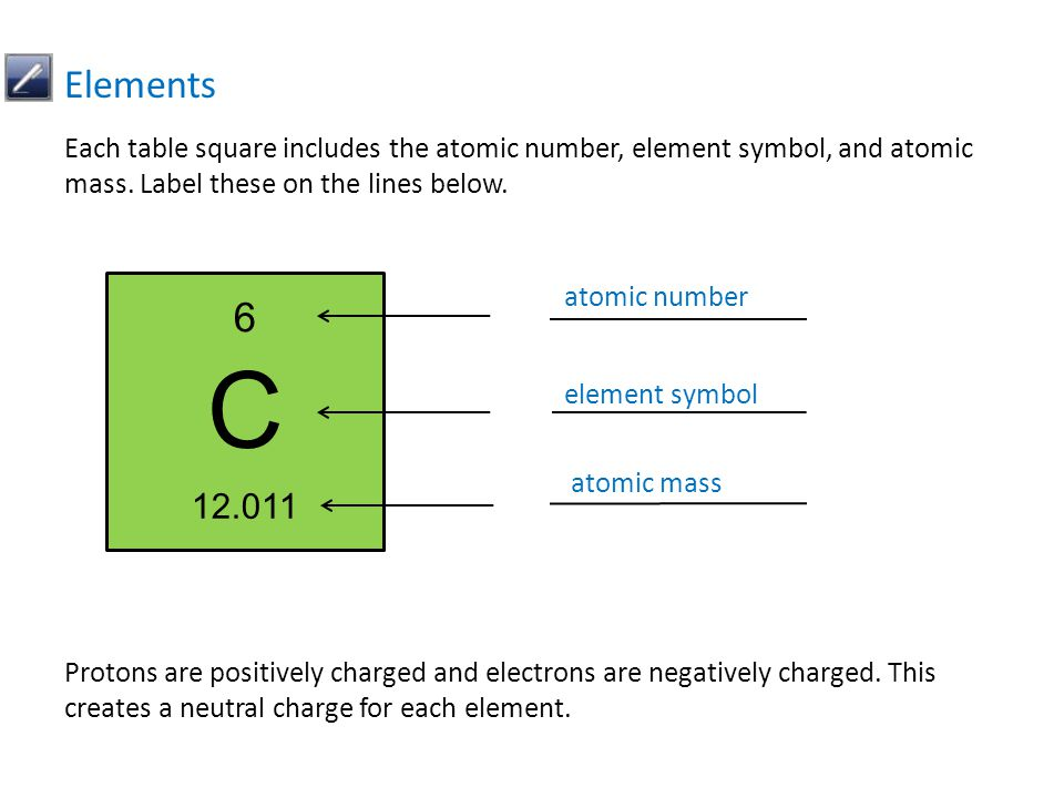 Each table square includes the atomic number, element symbol, and atomic mass. Label these on the lines below. Elements Protons are positively charged