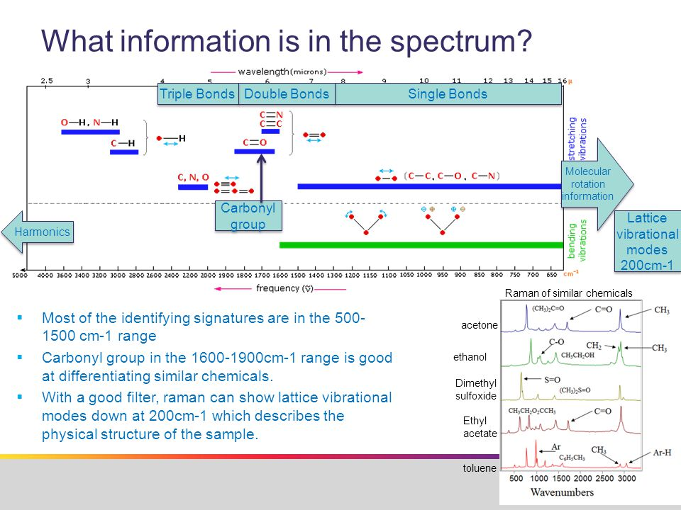 What information is in the spectrum.