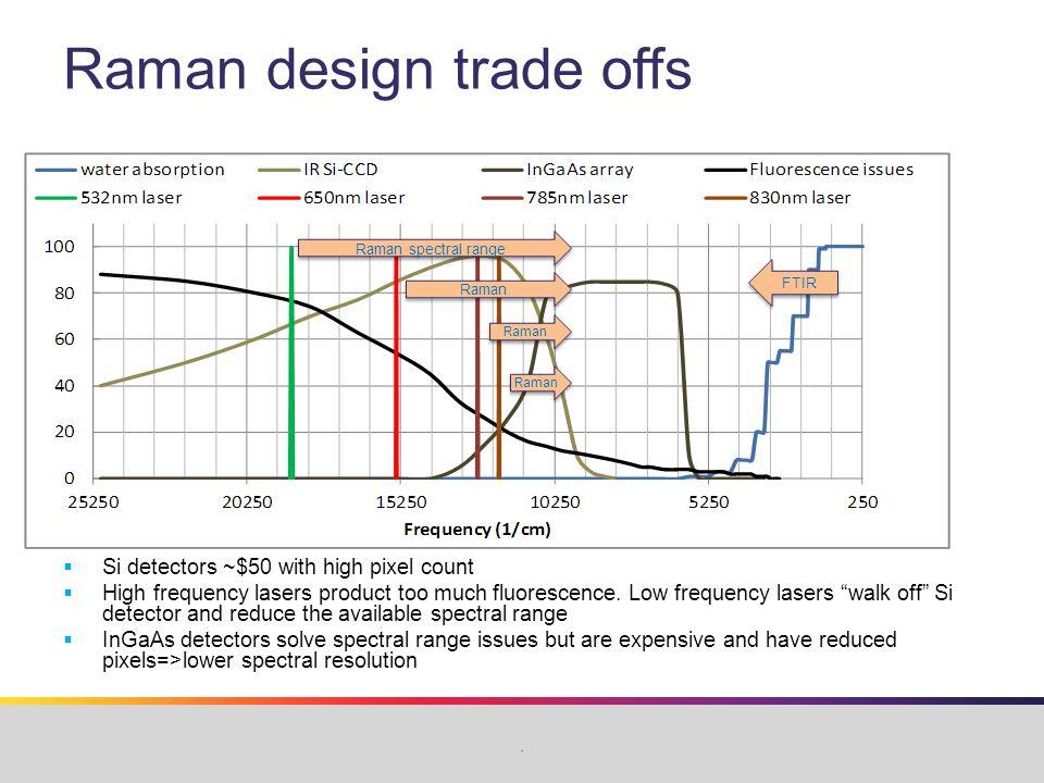 Raman market overview http://www.spectroscopyonline.com/spectroscopy/Articles/Market-Profile- Portable-Raman-Spectroscopy/ArticleStandard/Article/detail/773924