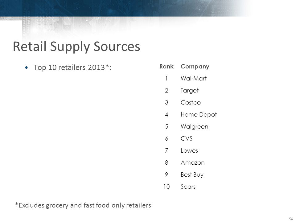 34 Top 10 retailers 2013*: RankCompany 1Wal-Mart 2Target 3Costco 4Home Depot 5Walgreen 6CVS 7Lowes 8Amazon 9Best Buy 10Sears Retail Supply Sources *Excludes grocery and fast food only retailers