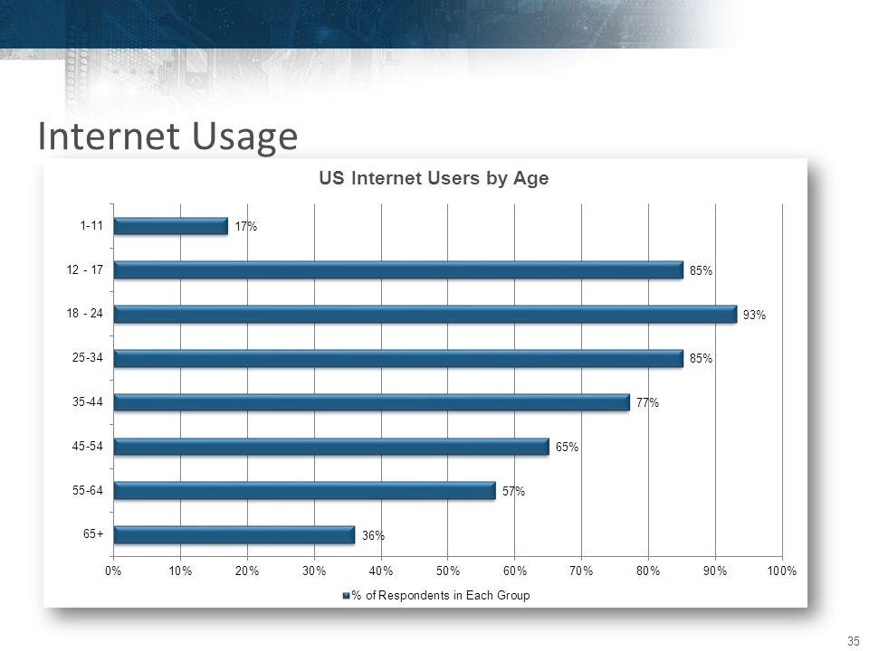 35 Internet Usage
