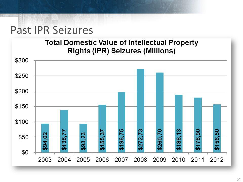 54 Past IPR Seizures