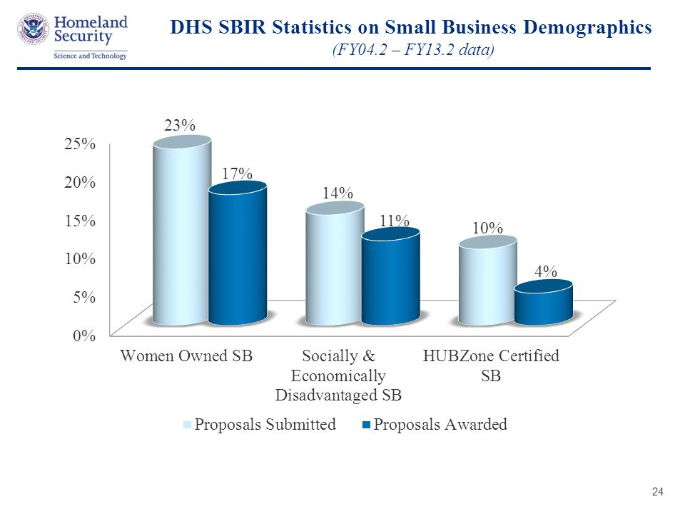 Presenter's Name June 17, 2003 DHS SBIR Statistics on Small Business Demographics (FY04.2 – FY13.2 data) 24