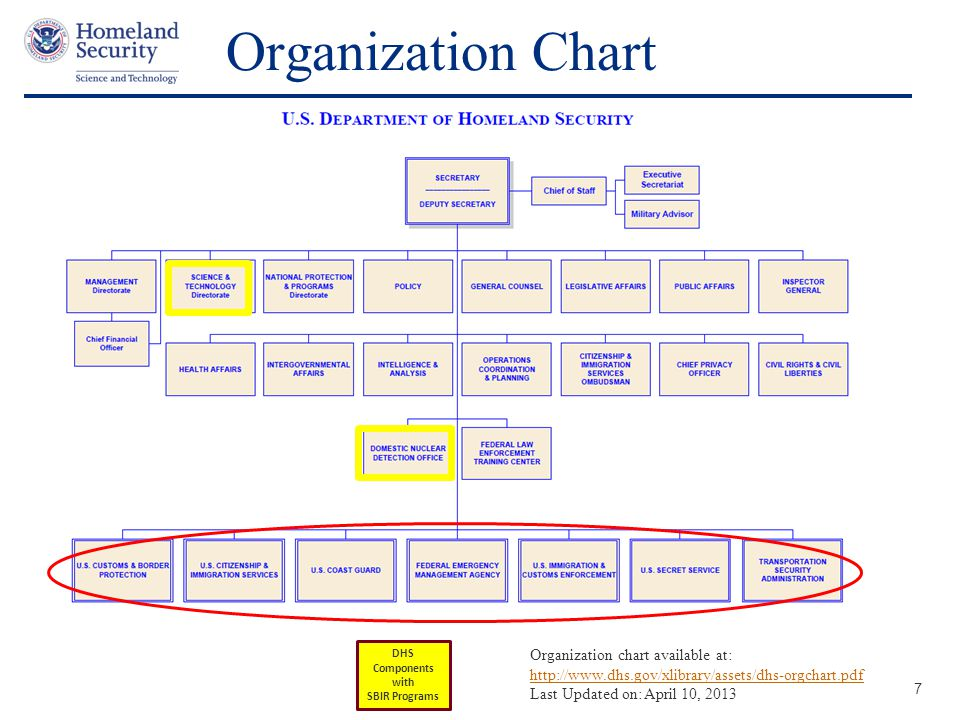 Presenter's Name June 17, 2003 Organization Chart 7 DHS Components with SBIR Programs Organization chart available at: http://www.dhs.gov/xlibrary/assets/dhs-orgchart.pdf Last Updated on: April 10, 2013