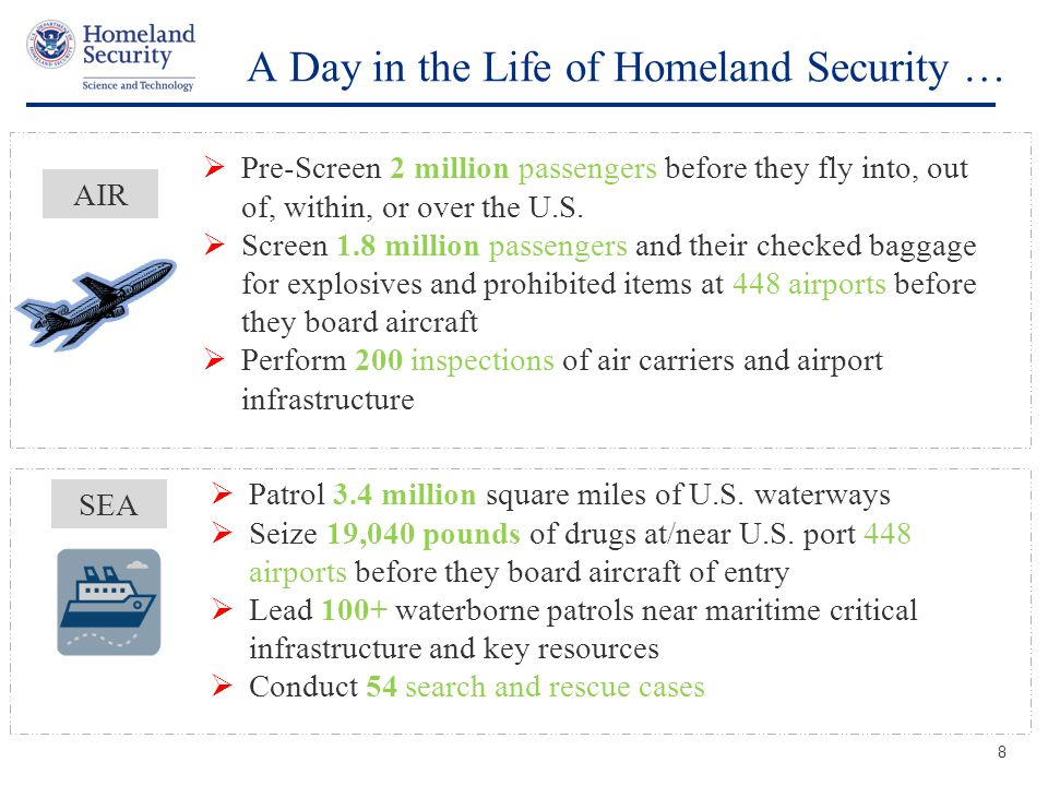 Presenter's Name June 17, 2003 A Day in the Life of Homeland Security … 8 SEA  Patrol 3.4 million square miles of U.S.