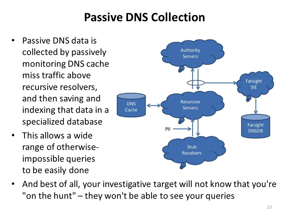 Passive DNS Collection Passive DNS data is collected by passively monitoring DNS cache miss traffic above recursive resolvers, and then saving and ind