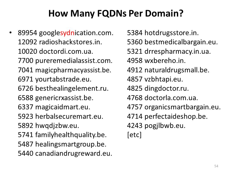 How Many FQDNs Per Domain.89954 googlesydnication.com.