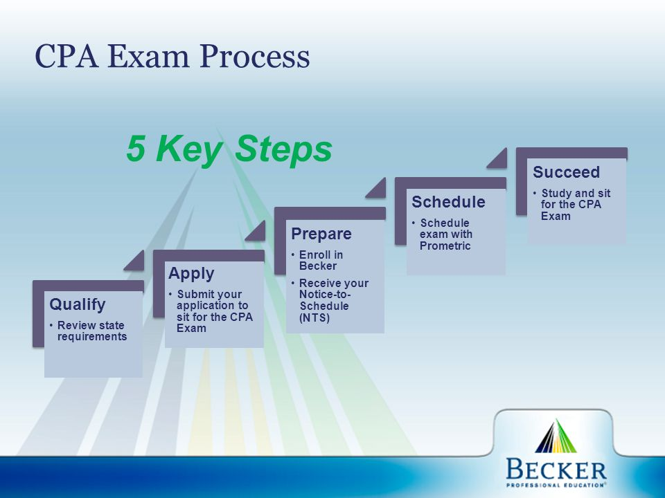 CPA Exam Process Qualify Review state requirements Apply Submit your application to sit for the CPA Exam Prepare Enroll in Becker Receive your Notice-