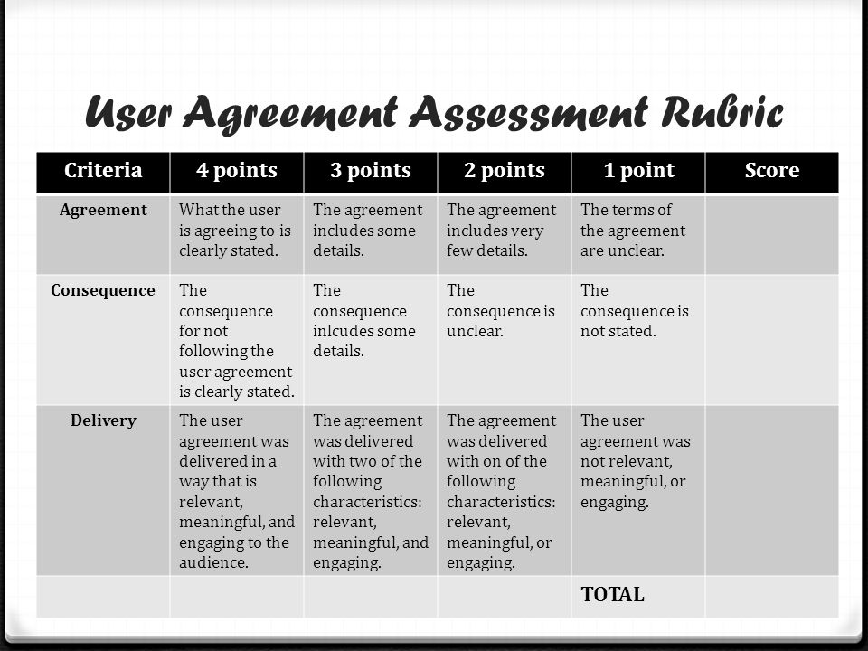 User Agreement Assessment Rubric Criteria4 points3 points2 points1 pointScore AgreementWhat the user is agreeing to is clearly stated. The agreement i