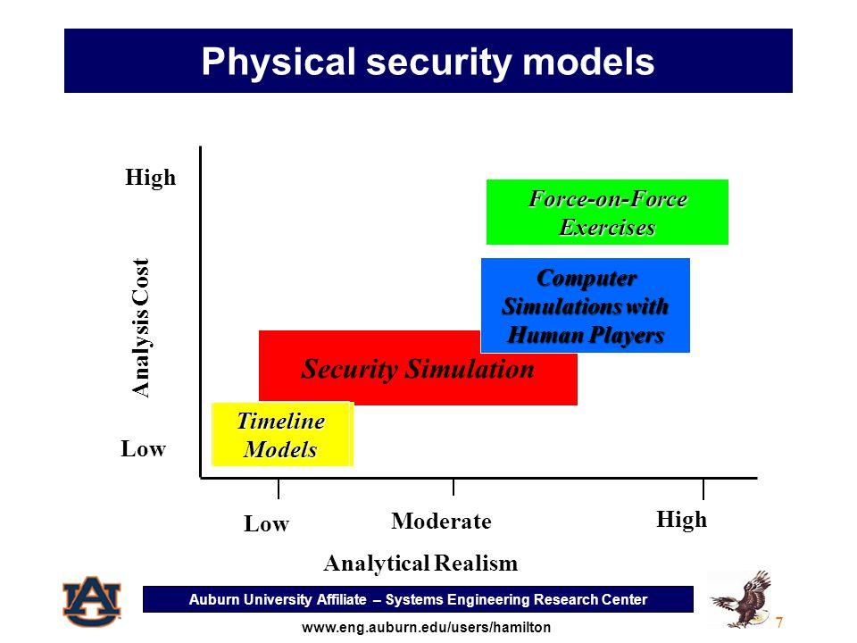 Auburn University Affiliate – Systems Engineering Research Center 8 www.eng.auburn.edu/users/hamilton Analysis of threats, security scenarios