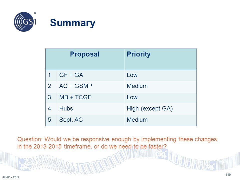 © 2012 GS1 Summary 149 ProposalPriority 1GF + GALow 2AC + GSMPMedium 3MB + TCGFLow 4HubsHigh (except GA) 5Sept. ACMedium Question: Would we be respons