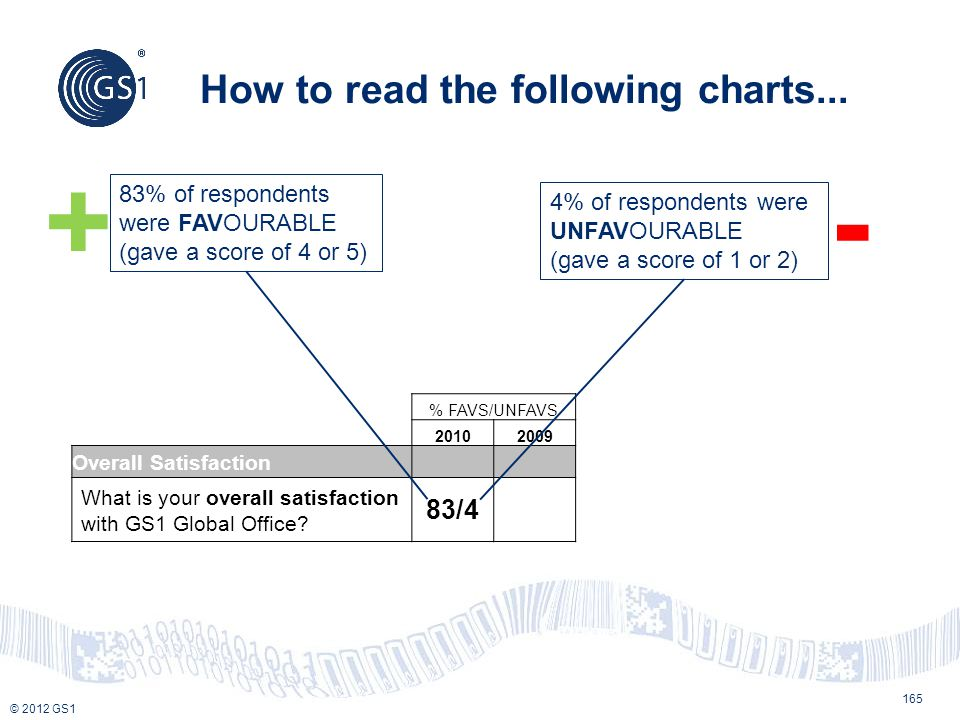 © 2012 GS1 How to read the following charts... % FAVS/UNFAVS 20102009 Overall Satisfaction What is your overall satisfaction with GS1 Global Office? 8