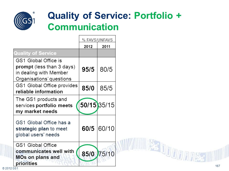 © 2012 GS1 Quality of Service: Portfolio + Communication % FAVS/UNFAVS 20122011 Quality of Service GS1 Global Office is prompt (less than 3 days) in d