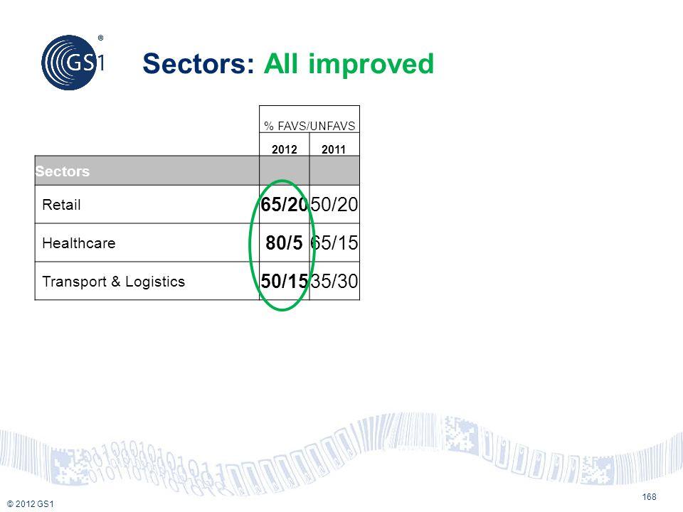 © 2012 GS1 Sectors: All improved % FAVS/UNFAVS 20122011 Sectors Retail 65/2050/20 Healthcare 80/565/15 Transport & Logistics 50/1535/30 168