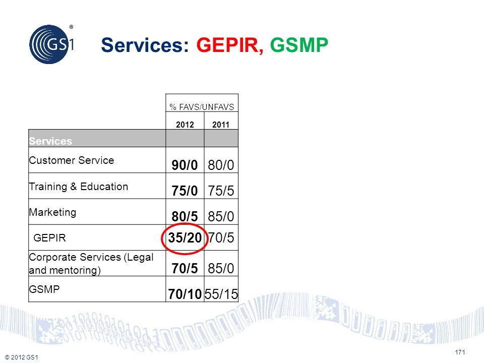 © 2012 GS1 Services: GEPIR, GSMP % FAVS/UNFAVS 20122011 Services Customer Service 90/080/0 Training & Education 75/075/5 Marketing 80/585/0 GEPIR 35/2