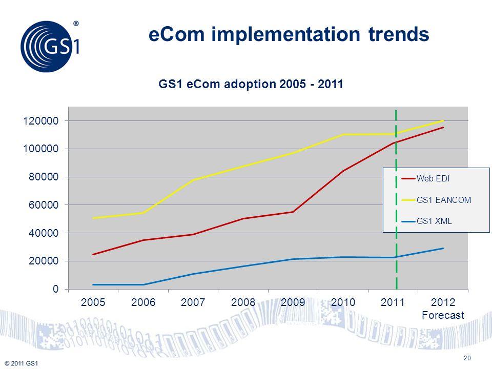 eCom implementation trends 20