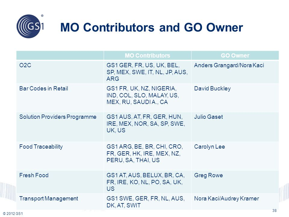 © 2012 GS1 MO Contributors and GO Owner MO ContributorsGO Owner O2CGS1 GER, FR, US, UK, BEL, SP, MEX, SWE, IT, NL, JP, AUS, ARG Anders Grangard/Nora K