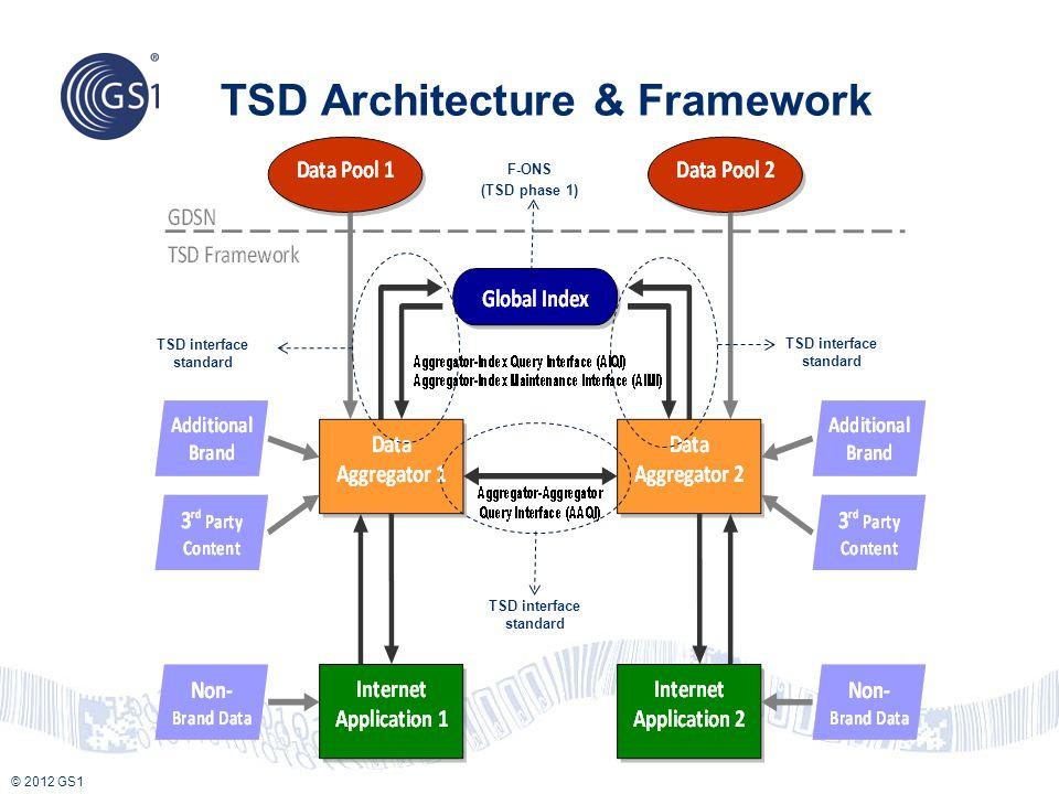 © 2012 GS1 TSD Architecture & Framework TSD interface standard F-ONS (TSD phase 1)