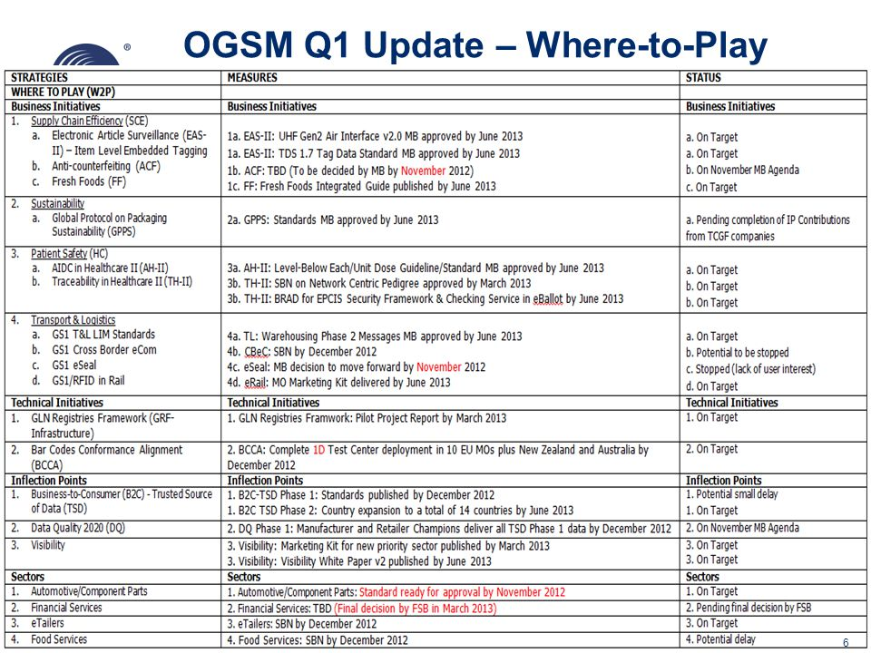 77 GS1 T&L 11/12 Update 1.Strategy approved 2.Transport messages ratified 3.Transport Management Deployment Kit including Implementation guideline delivered 4.GS1 T&L MO Interest Group strengthened 5.GS1 Id Keys in T&L position paper ready for GSMP review 6.Customs Engagement Starter Kit delivered 7.GS1 T&L Online containing engagement support tools for MOs launched 8.Marketing tools delivered