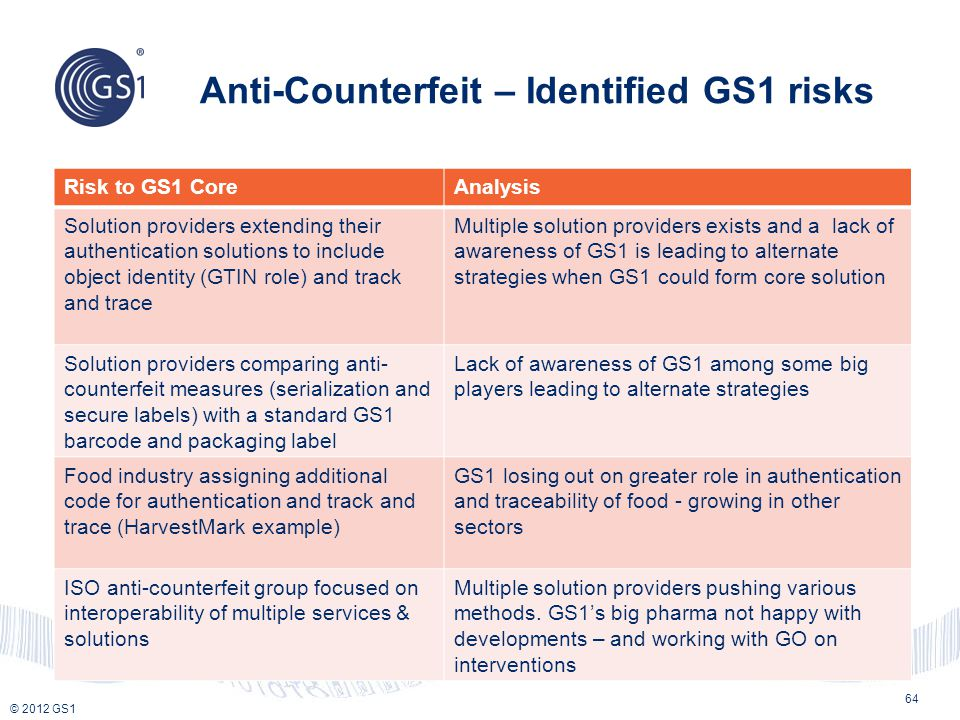 © 2012 GS1 Anti-Counterfeit – Identified GS1 risks 64 Risk to GS1 CoreAnalysis Solution providers extending their authentication solutions to include