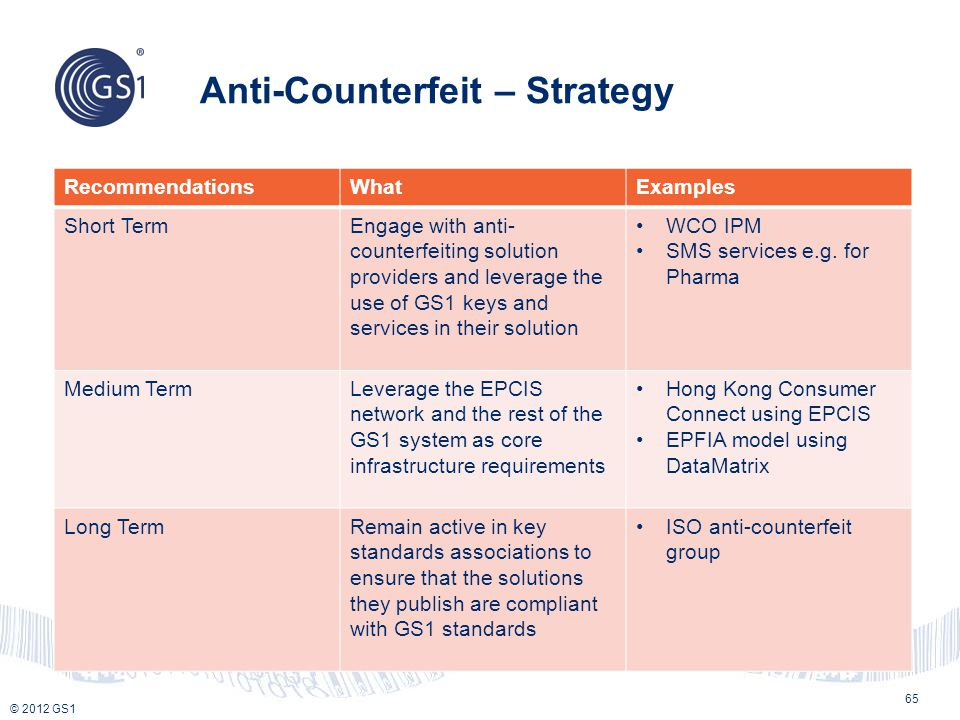© 2012 GS1 Anti-Counterfeit – Strategy 65 RecommendationsWhatExamples Short TermEngage with anti- counterfeiting solution providers and leverage the u