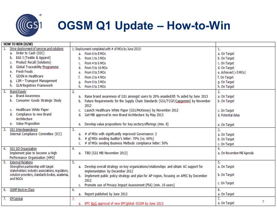 © 2012 GS1 MO Contributors and GO Owner MO ContributorsGO Owner O2CGS1 GER, FR, US, UK, BEL, SP, MEX, SWE, IT, NL, JP, AUS, ARG Anders Grangard/Nora Kaci Bar Codes in RetailGS1 FR, UK, NZ, NIGERIA, IND, COL, SLO, MALAY, US, MEX, RU, SAUDI A., CA David Buckley Solution Providers ProgrammeGS1 AUS, AT, FR, GER, HUN, IRE, MEX, NOR, SA, SP, SWE, UK, US Julio Gaset Food TraceabilityGS1 ARG, BE, BR, CHI, CRO, FR, GER, HK, IRE, MEX, NZ, PERU, SA, THAI, US Carolyn Lee Fresh FoodGS1 AT, AUS, BELUX, BR, CA, FR, IRE, KO, NL, PO, SA, UK, US Greg Rowe Transport ManagementGS1 SWE, GER, FR, NL, AUS, DK, AT, SWIT Nora Kaci/Audrey Kramer 38