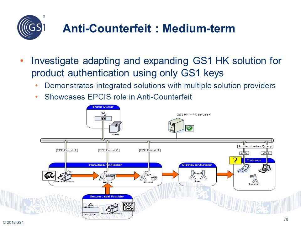 © 2012 GS1 Anti-Counterfeit : Medium-term 70 Investigate adapting and expanding GS1 HK solution for product authentication using only GS1 keys Demonst