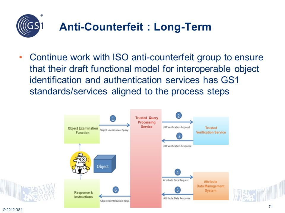 © 2012 GS1 Anti-Counterfeit : Long-Term 71 Continue work with ISO anti-counterfeit group to ensure that their draft functional model for interoperable