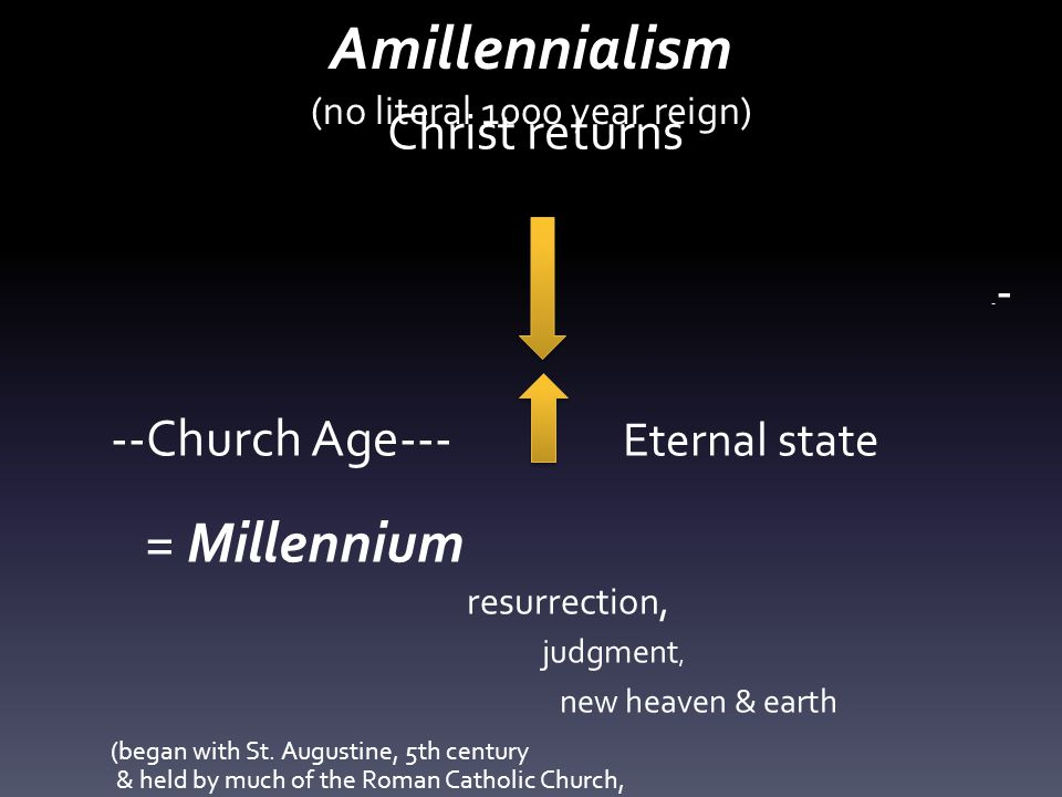 Amillennialism (no literal 1000 year reign) Christ returns - - --Church Age--- Eternal state = Millennium resurrection, judgment, new heaven & earth (began with St.
