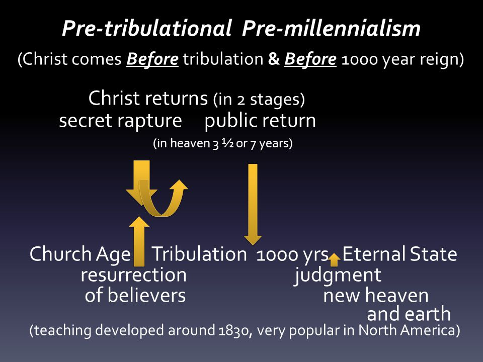 Pre-tribulational Pre-millennialism (Christ comes Before tribulation & Before 1000 year reign) Christ returns (in 2 stages) secret rapture public return (in heaven 3 ½ or 7 years) Church Age Tribulation 1000 yrs Eternal State resurrection judgment of believers new heaven and earth (teaching developed around 1830, very popular in North America)