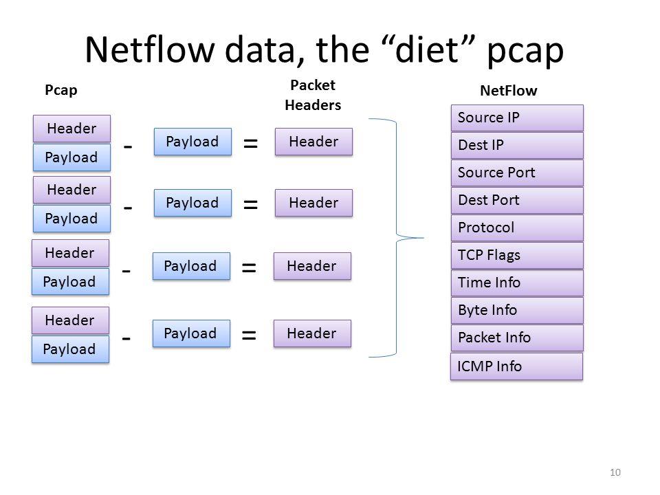 Netflow data, the diet pcap 10 Source IP Dest IP Source Port Dest Port Protocol Time Info TCP Flags Byte Info Packet Info NetFlow Header Payload Pcap = - ICMP Info Payload Header Payload = - Header Payload = - Header Payload = - Header Packet Headers