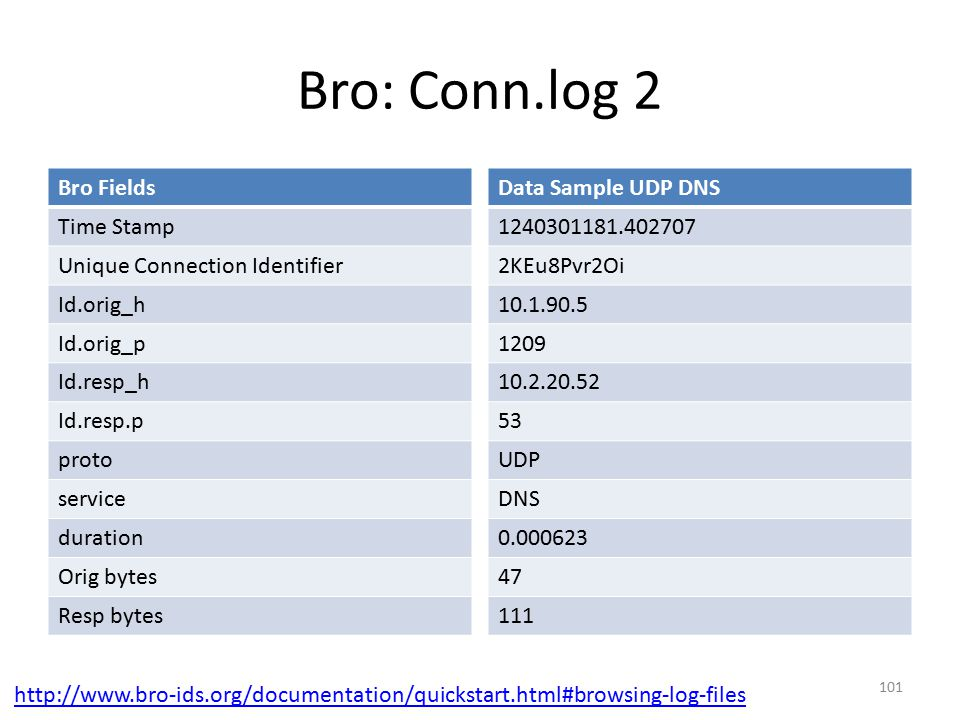 Bro: Conn.log 2 Bro Fields Time Stamp Unique Connection Identifier Id.orig_h Id.orig_p Id.resp_h Id.resp.p proto service duration Orig bytes Resp bytes Data Sample UDP DNS 1240301181.402707 2KEu8Pvr2Oi 10.1.90.5 1209 10.2.20.52 53 UDP DNS 0.000623 47 111 101 http://www.bro-ids.org/documentation/quickstart.html#browsing-log-files