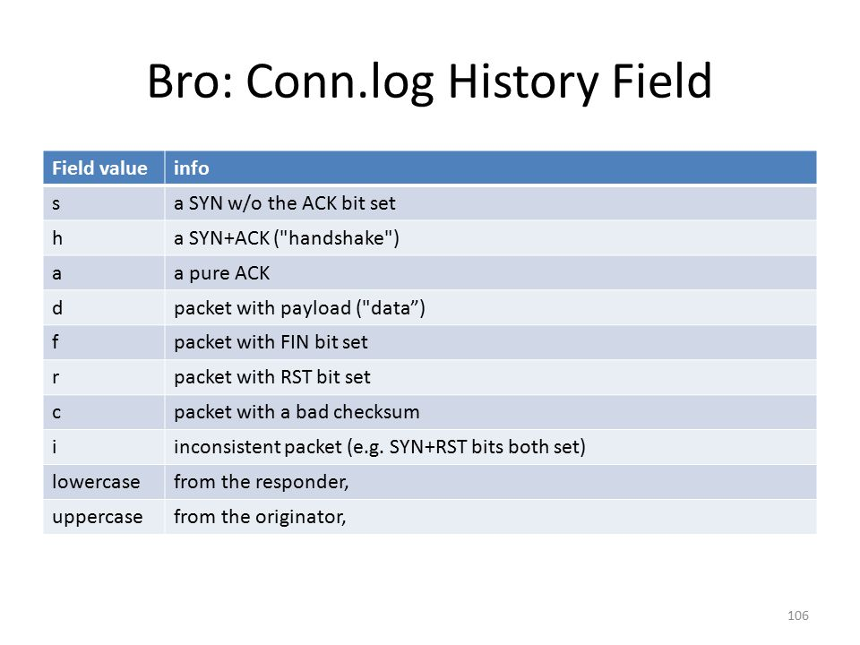 Bro: Conn.log History Field Field valueinfo sa SYN w/o the ACK bit set ha SYN+ACK ( handshake ) aa pure ACK dpacket with payload ( data ) fpacket with FIN bit set rpacket with RST bit set cpacket with a bad checksum iinconsistent packet (e.g.