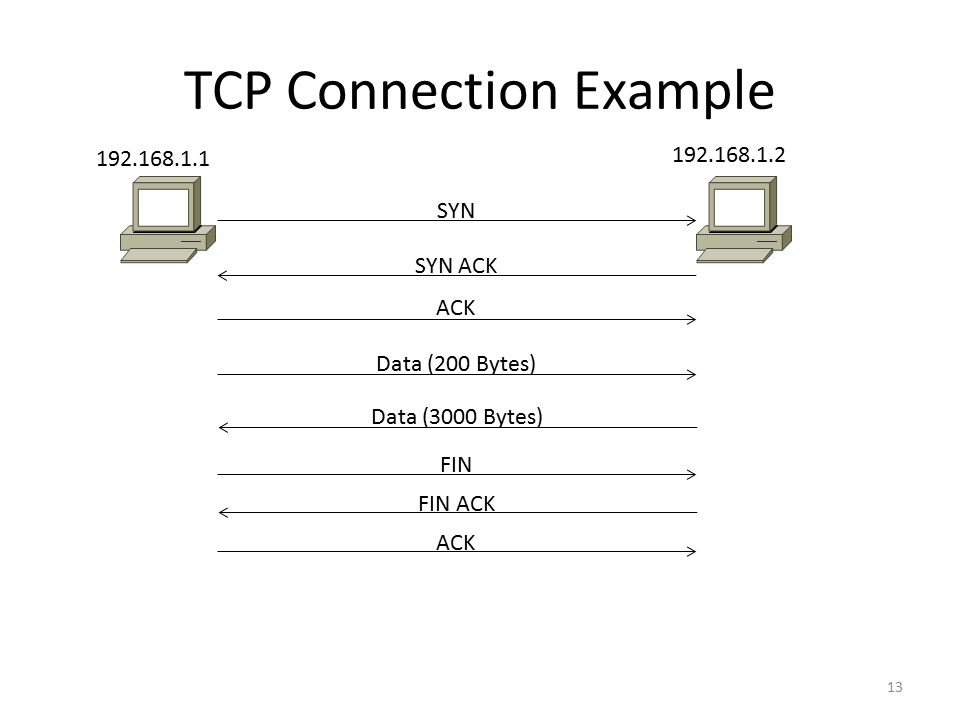 TCP Connection Example 13 SYN 192.168.1.1 192.168.1.2 SYN ACK ACK Data (200 Bytes) FIN ACK FIN ACK Data (3000 Bytes)