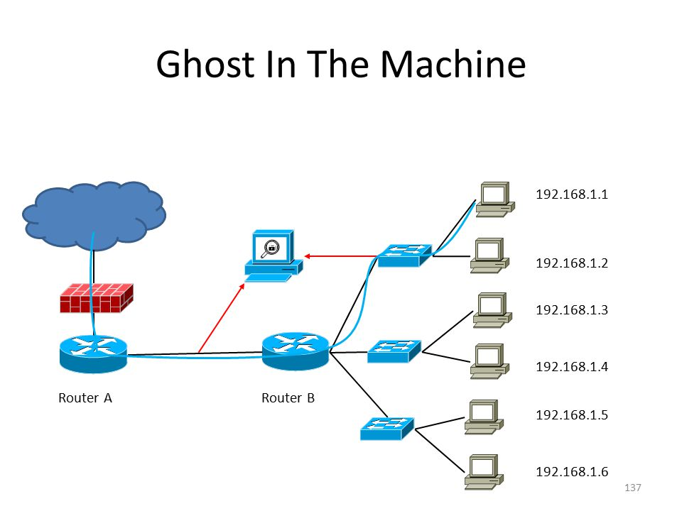 Ghost In The Machine 137 Router ARouter B 192.168.1.1 192.168.1.4 192.168.1.3 192.168.1.2 192.168.1.5 192.168.1.6