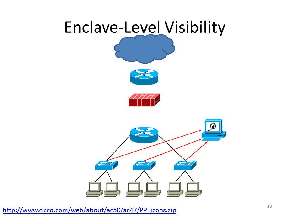Enclave-Level Visibility 18 http://www.cisco.com/web/about/ac50/ac47/PP_icons.zip