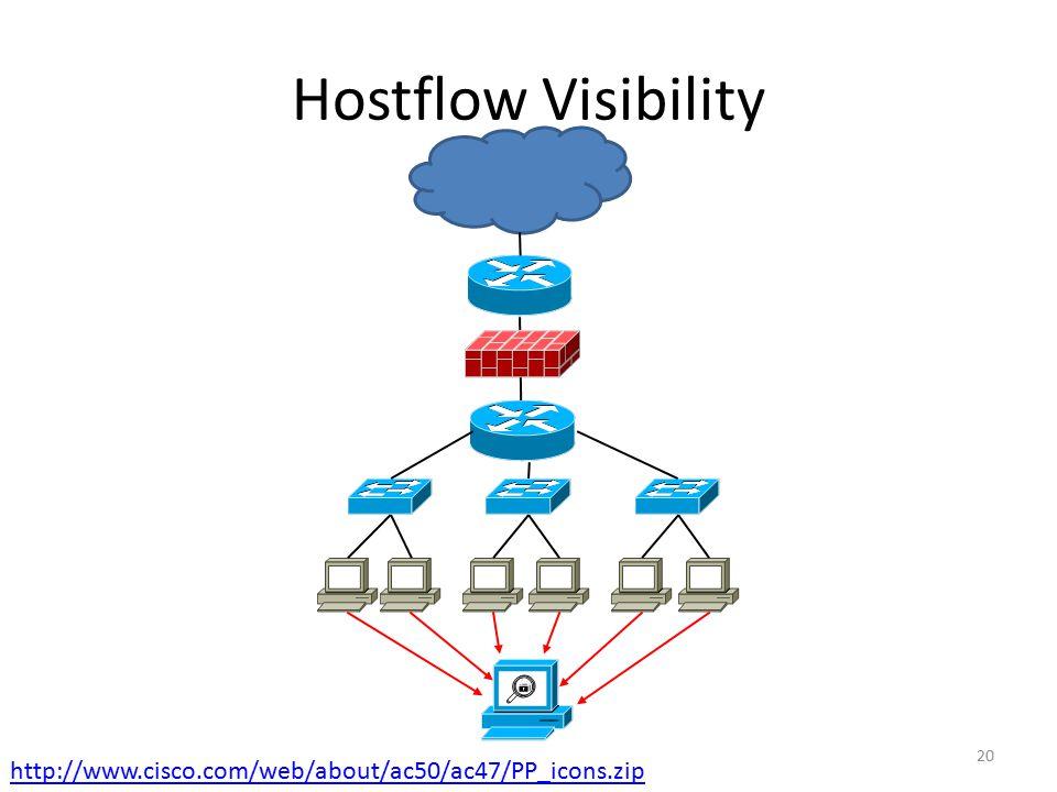 Hostflow Visibility 20 http://www.cisco.com/web/about/ac50/ac47/PP_icons.zip