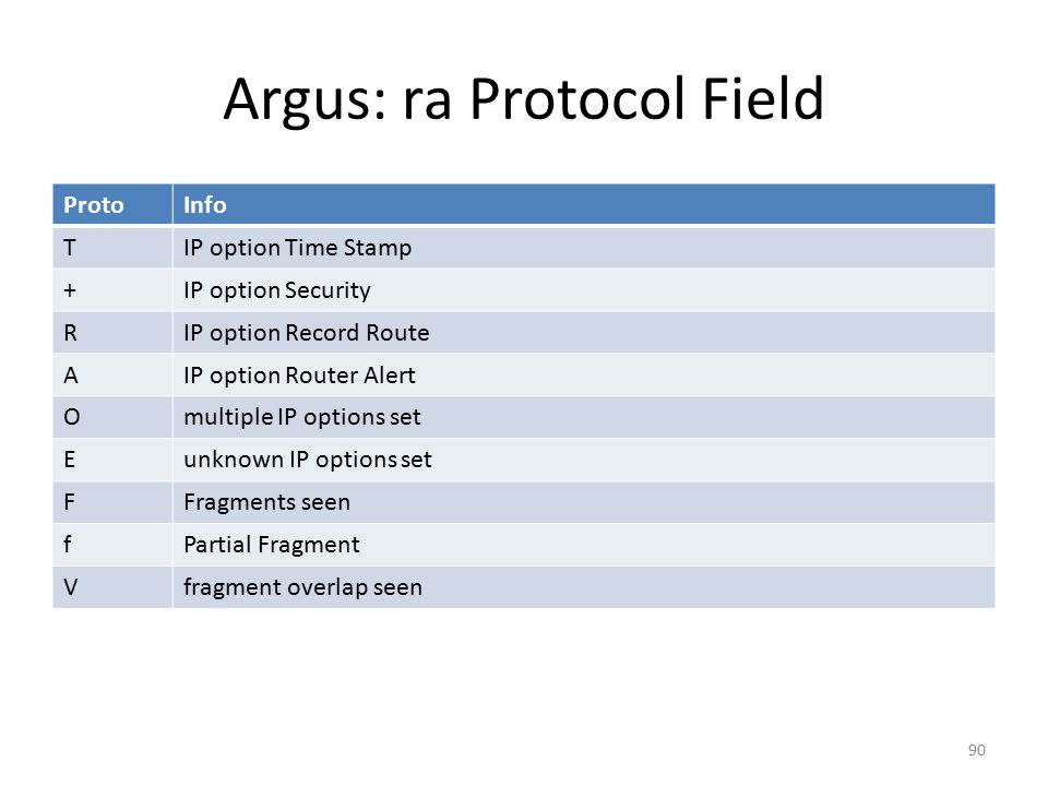 Argus: ra Protocol Field ProtoInfo TIP option Time Stamp +IP option Security RIP option Record Route AIP option Router Alert Omultiple IP options set Eunknown IP options set FFragments seen fPartial Fragment Vfragment overlap seen 90